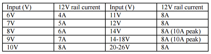 12 V output max current chart